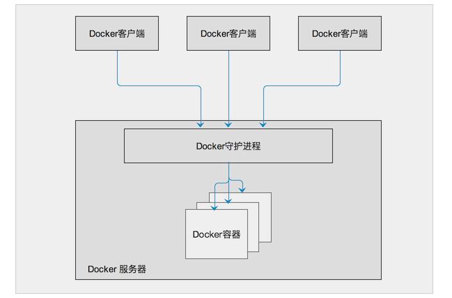 虛拟化技術與docker